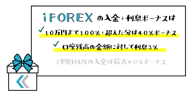 iFOREXのウェルカムボーナス+3%利息のアイキャッチ画像