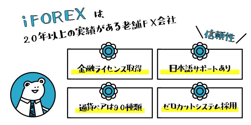 iFOREX(アイフォレックス)のアイキャッチ画像